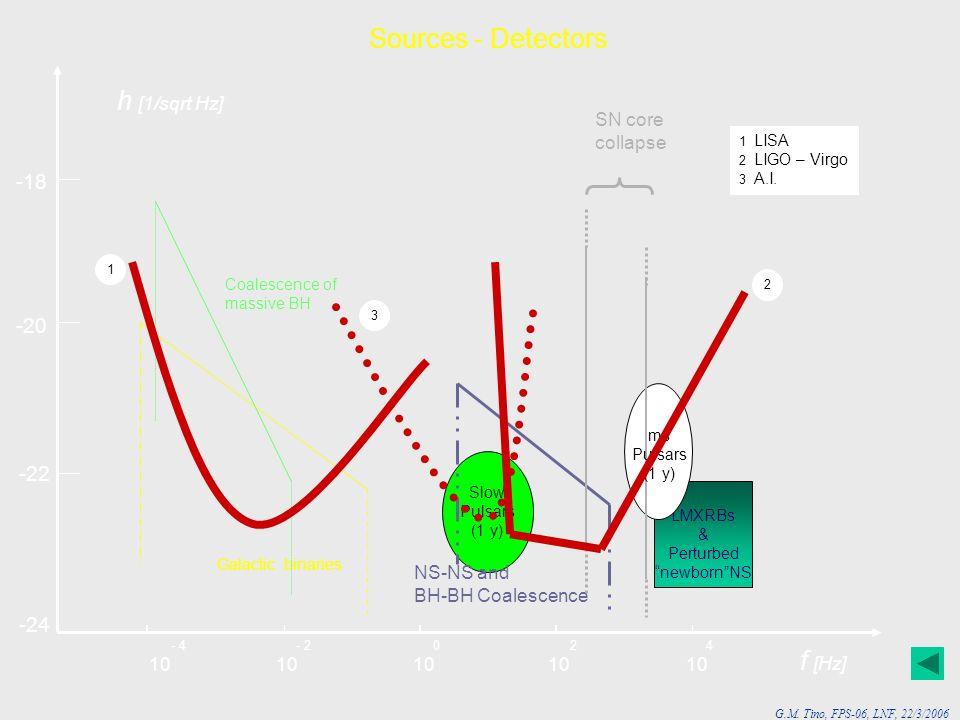 Sources - Detectors h [1/sqrt Hz] f [Hz] -18 -20 -22 -24 SN core